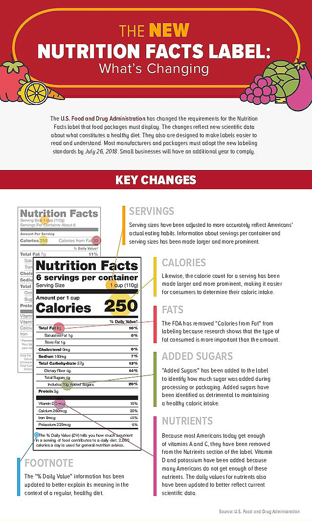 the-new-nutrition-facts-label-whats-changing-1-638-2